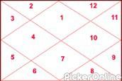Tarot Card And Numerology